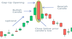 Psychology behind bearish engulfing candlestick pattern