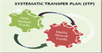 Mutual fund Unlocked: Systematic Transfer Plan