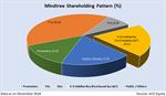 Battle for Mindtree: Impact on MF investors