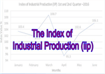 Industrial output contracts in March 2019