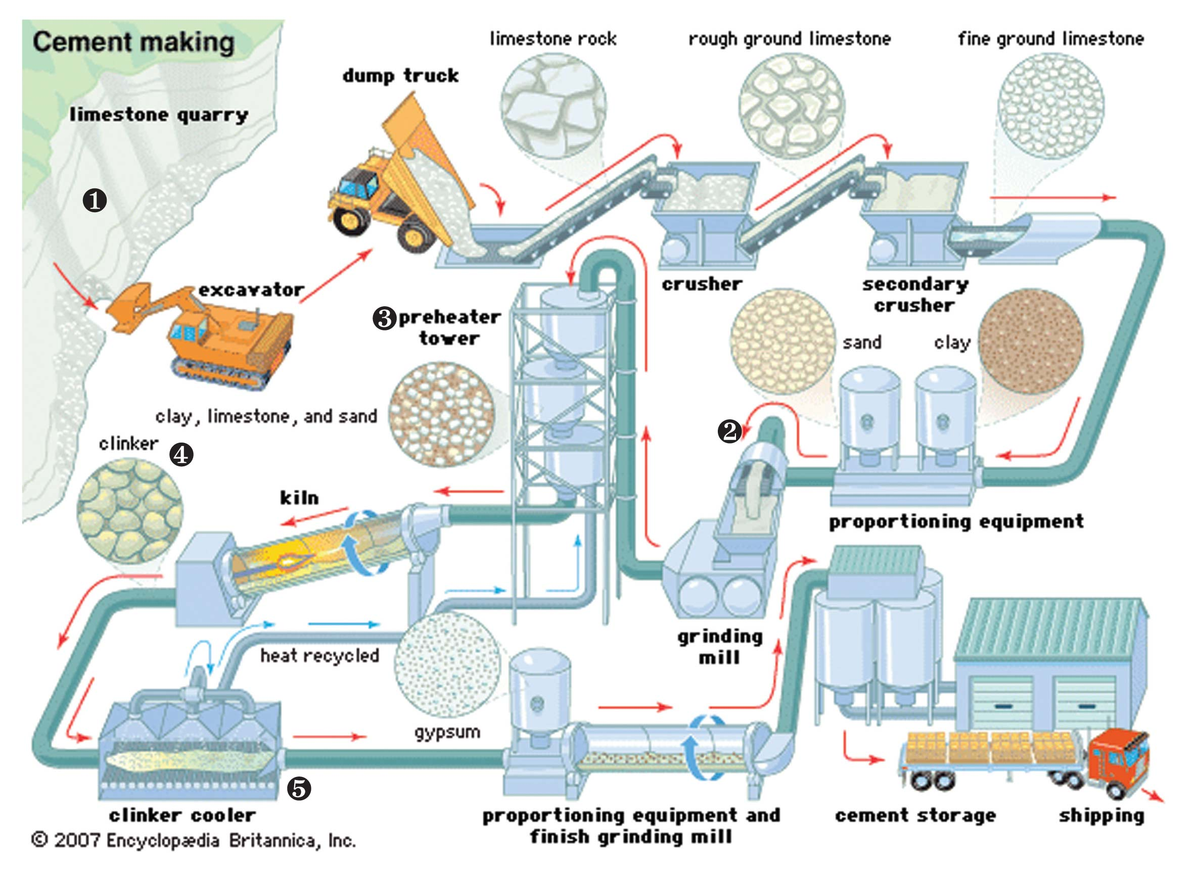 Cement Manufacturing Process Topsimages