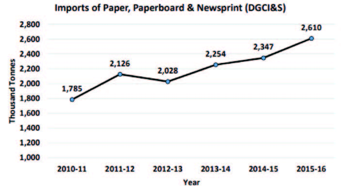 Paper Stocks: Flying High On Robust Demand