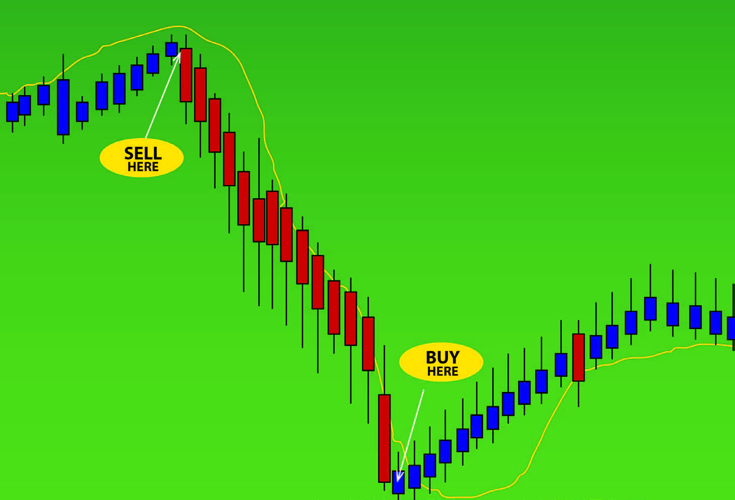 Short Selling The Shortcut To Make Money