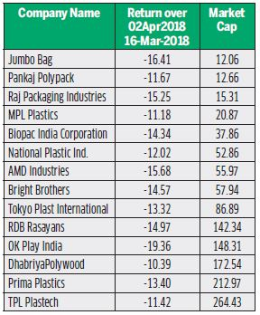 Plastic Ban: A Boon for Paper and Jute Stocks - Dalal Street
