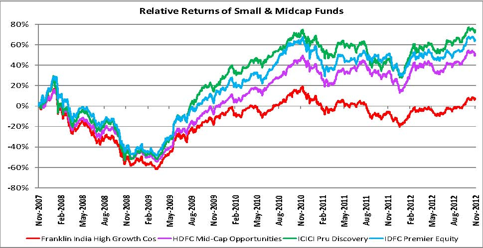 Investing In Small & Mid-Cap Funds